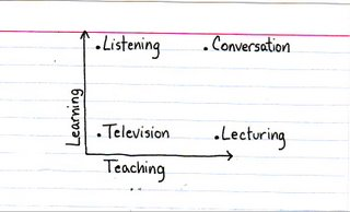 indexed.com - Teaching VS Learning