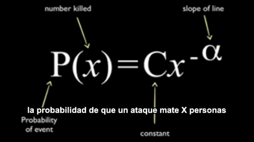 Ecuación que predice el número de muertos que causaría un ataque terrorista.