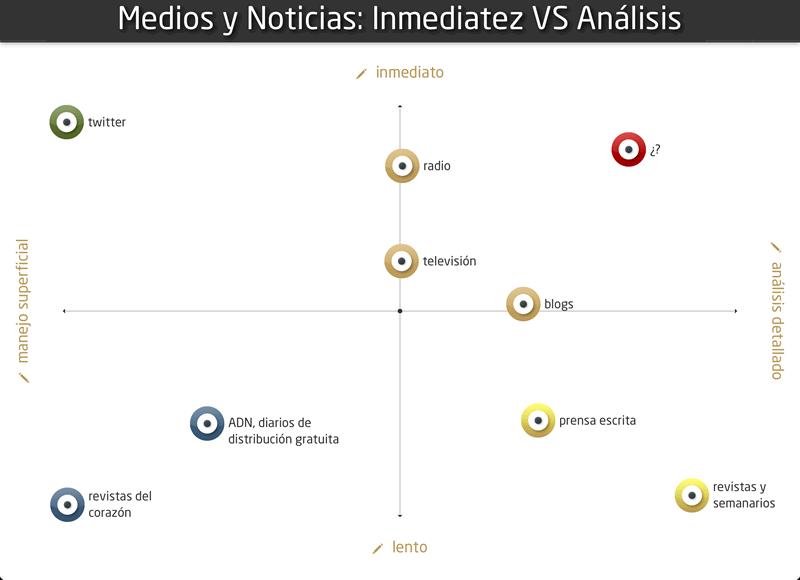Medios Y Noticias: Inmediatez VS Profundidad